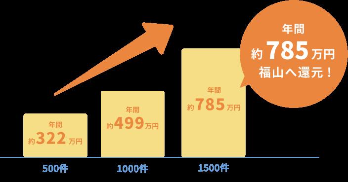 年間約785万円を福山へ還元!